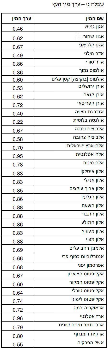 עצים, שווי עצים בישראל, טבלת ערכי עצים