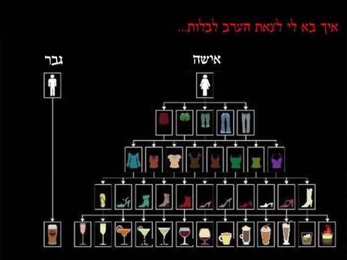 הבדל בין גברים לנשים