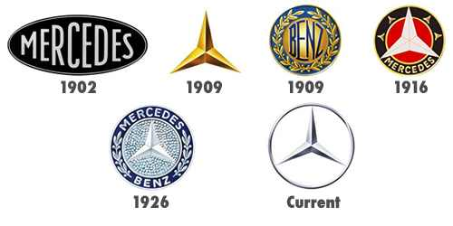 התפתחות לוגו
