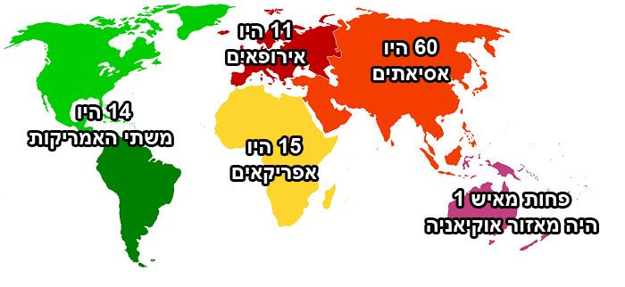 העולם עם 100 אנשים