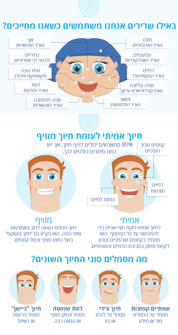 כוחו של החיוך
