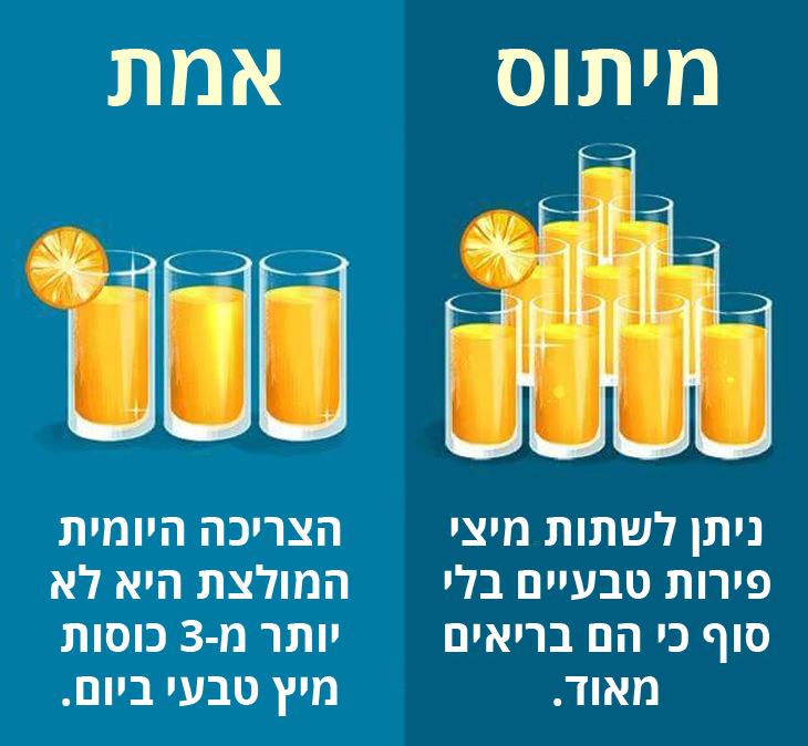 מומלץ לצרוך לא יותר מ-3 כוסות מיץ טבעי ביום