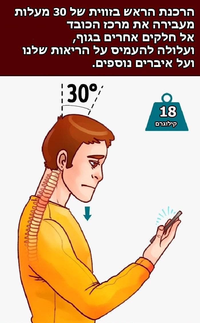 הרכנת הראש בזווית של 30 מעלות מעבירה את מרכז הכובד אל חלקים אחרים בגוף, ועלולה להעמיס על הריאות ואיברים נוספים.