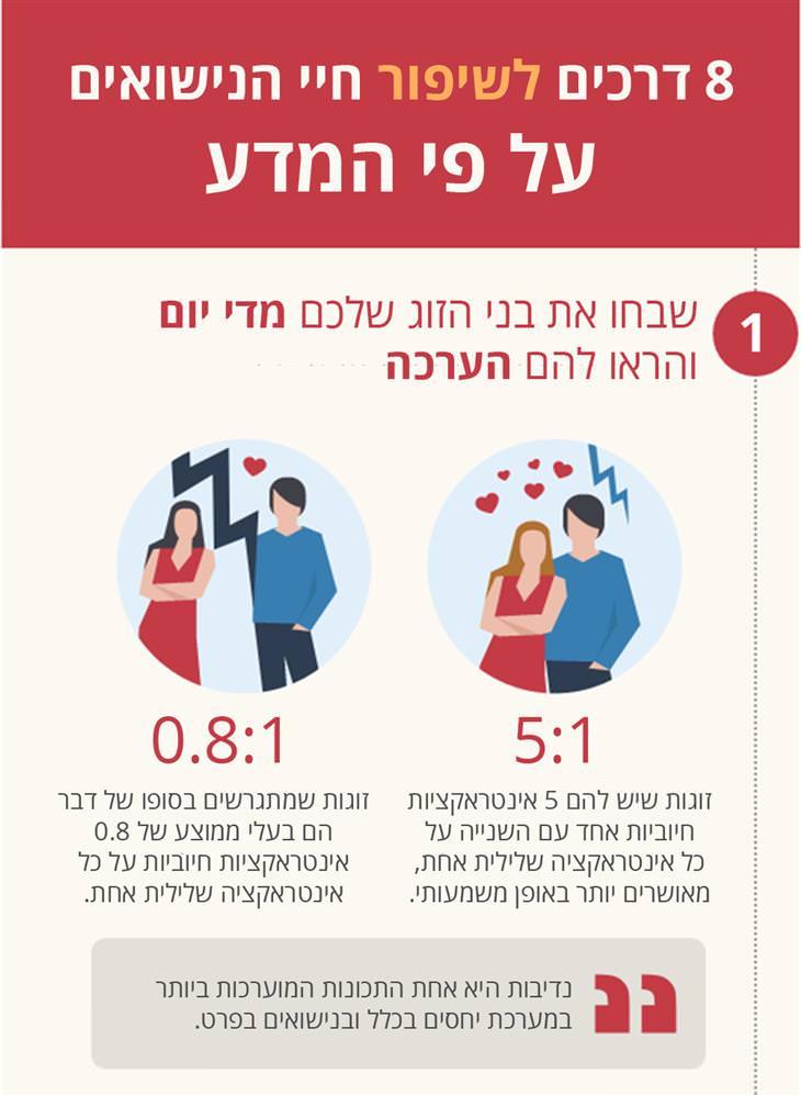 8 דרכים לשיפור חיי הנישואים על פי המדע