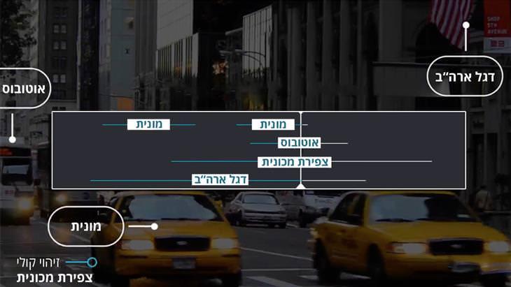 הדגמה של עבודה מול מצלמות אבטחה חכמות
