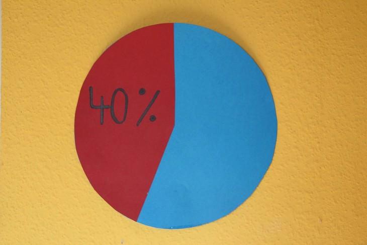 טבלת פאי שרשום עליה 40%