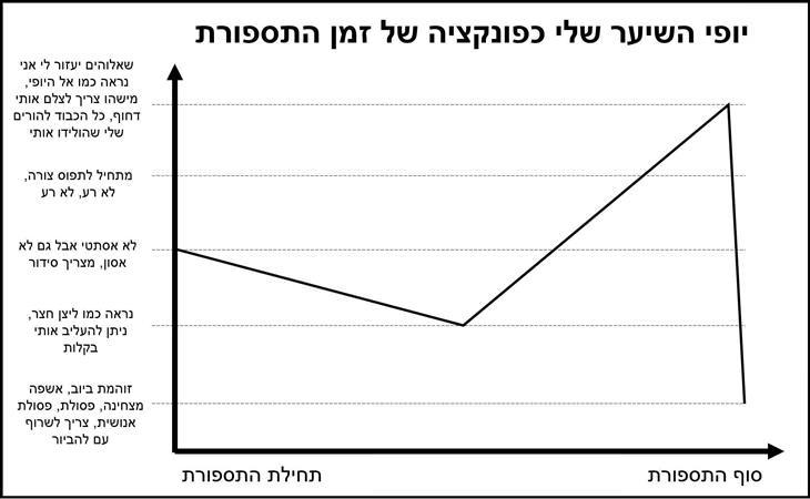 גרפים של דברים
